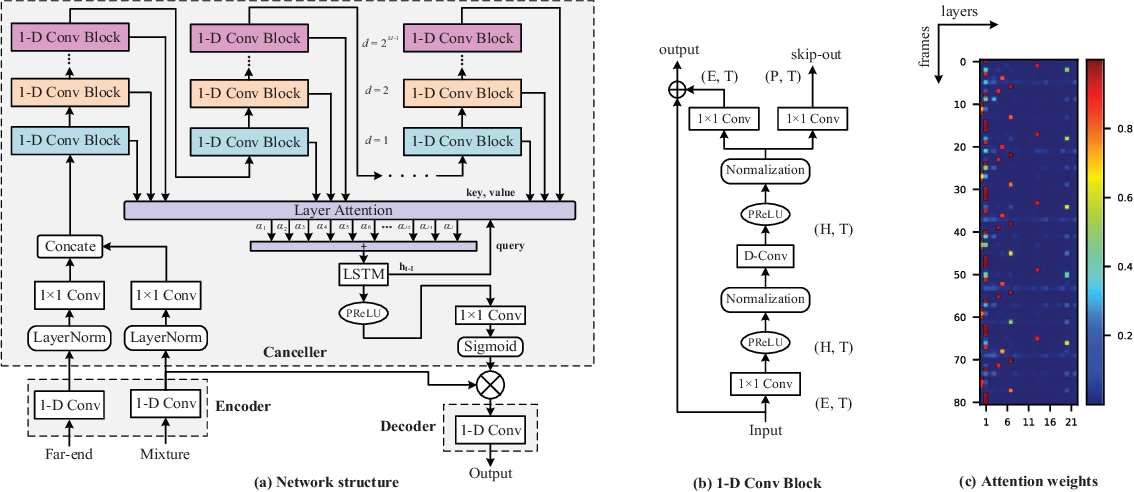 Figure 1 for Multi-Scale Attention Neural Network for Acoustic Echo Cancellation