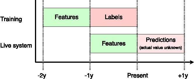 Figure 1 for Customer Lifetime Value Prediction Using Embeddings