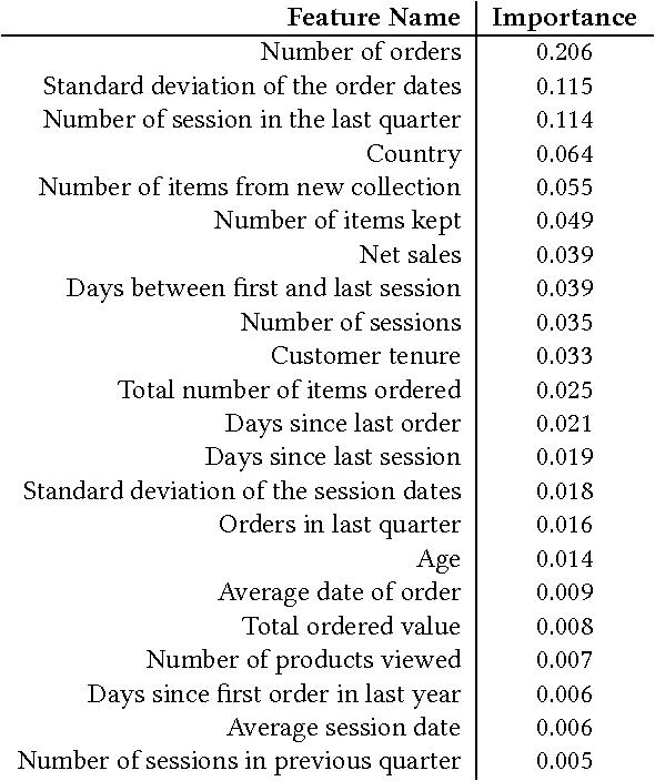 Figure 2 for Customer Lifetime Value Prediction Using Embeddings