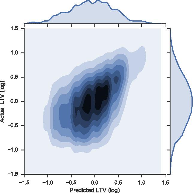Figure 4 for Customer Lifetime Value Prediction Using Embeddings