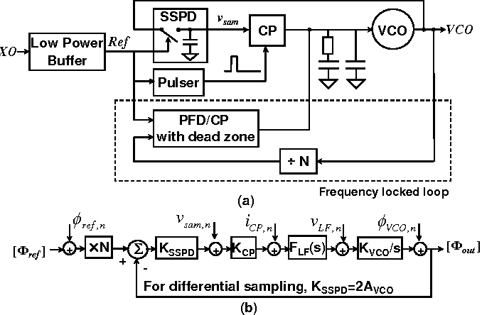 cmos pll thesis Low power/low voltage techniques for analog cmos circuits cassia analog cmos circuits marco cassia this thesis is 61 phase-locked loop.
