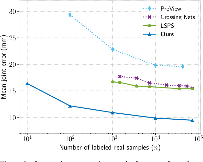 Figure 4 for MURAUER: Mapping Unlabeled Real Data for Label AUstERity