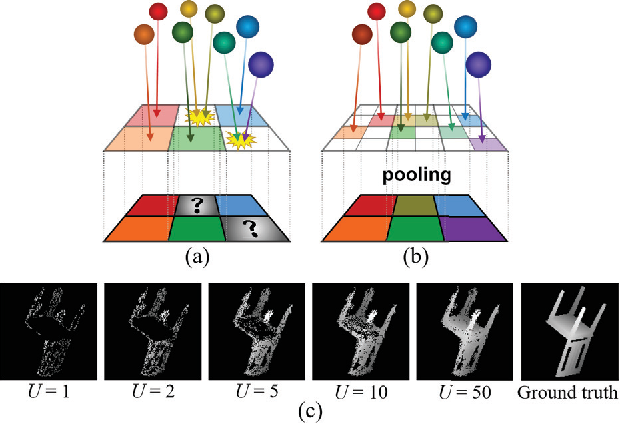 Figure 3 for Learning Efficient Point Cloud Generation for Dense 3D Object Reconstruction
