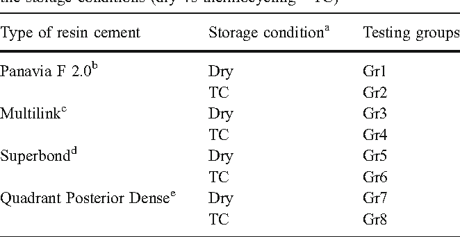Comparison Of Resin Cement Adhesion To Y Tzp Ceramic Following