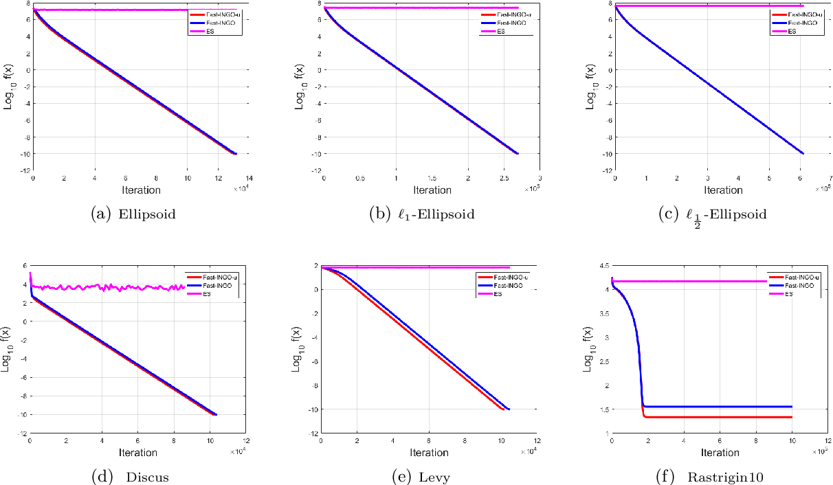 Figure 3 for Stochastic Implicit Natural Gradient for Black-box Optimization