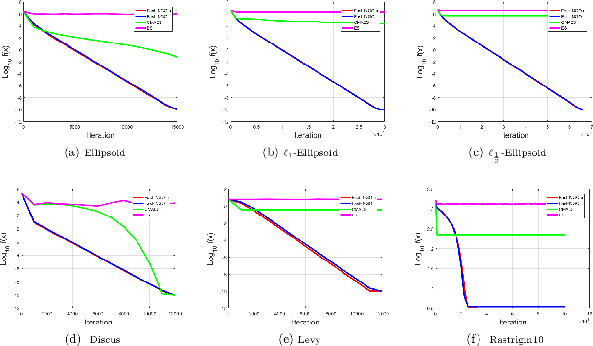 Figure 2 for Stochastic Implicit Natural Gradient for Black-box Optimization