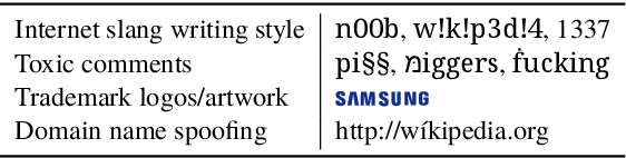 Figure 1 for Text Processing Like Humans Do: Visually Attacking and Shielding NLP Systems
