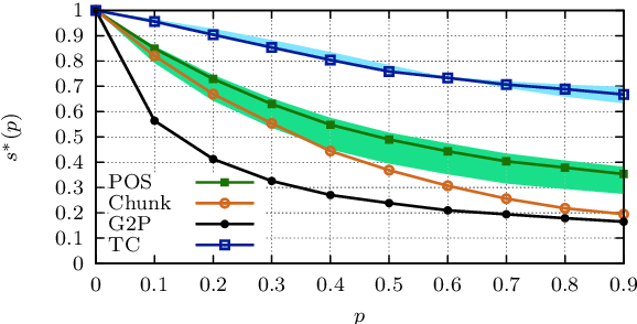 Figure 4 for Text Processing Like Humans Do: Visually Attacking and Shielding NLP Systems