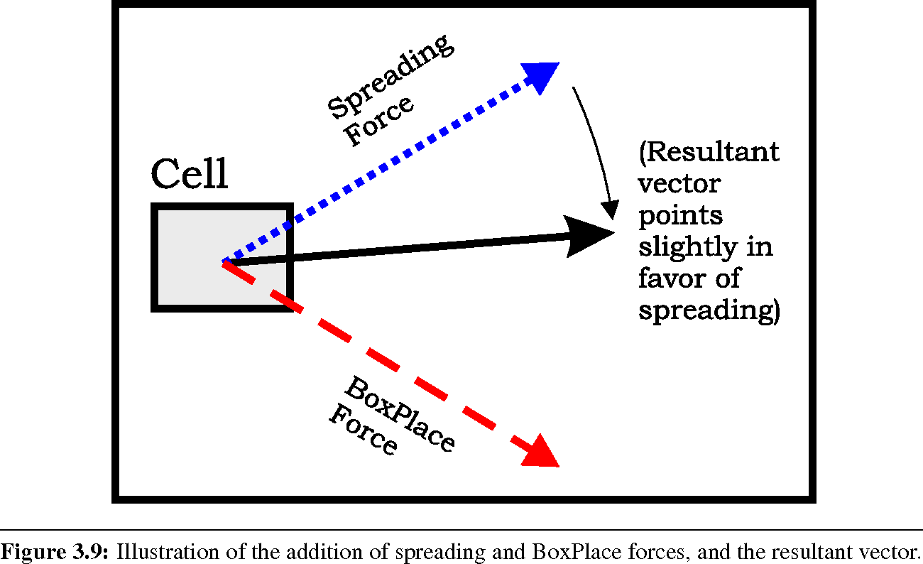 On The Engineering Of A Stable Force Directed Placer Semantic Scholar Addition Forces