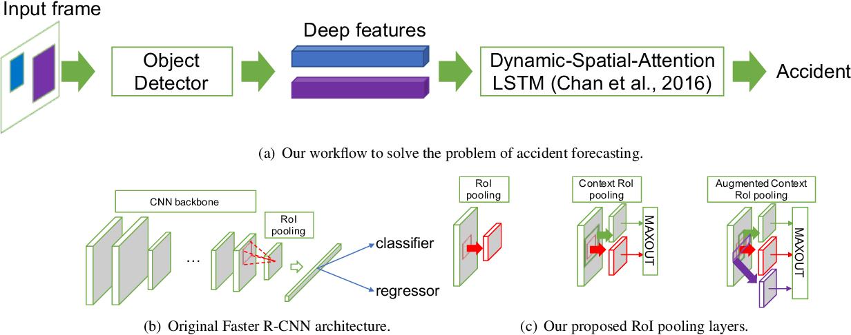 Figure 3 from CADP: A Novel Dataset for CCTV Traffic Camera