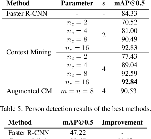 Table 5 from CADP: A Novel Dataset for CCTV Traffic Camera