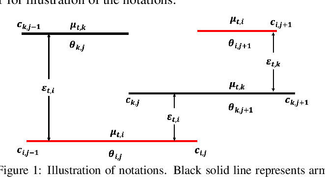 Figure 1 for Multiscale Non-stationary Stochastic Bandits