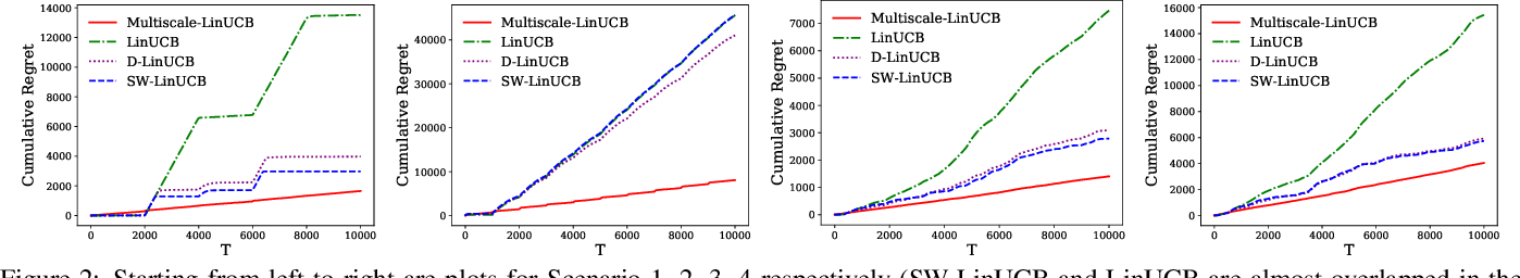 Figure 2 for Multiscale Non-stationary Stochastic Bandits