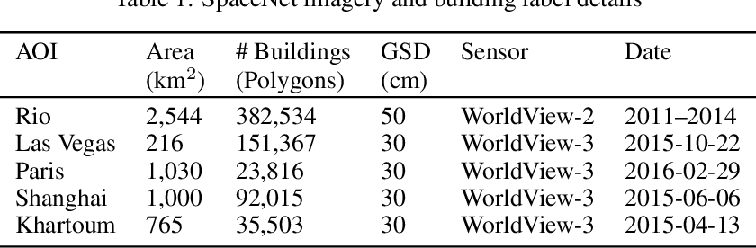 Figure 2 for SpaceNet: A Remote Sensing Dataset and Challenge Series