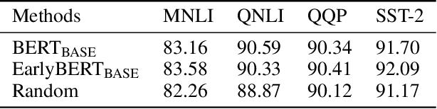 Figure 1 for EarlyBERT: Efficient BERT Training via Early-bird Lottery Tickets