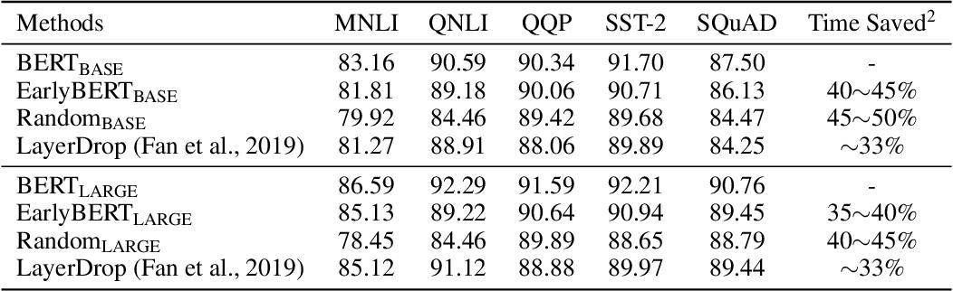 Figure 3 for EarlyBERT: Efficient BERT Training via Early-bird Lottery Tickets