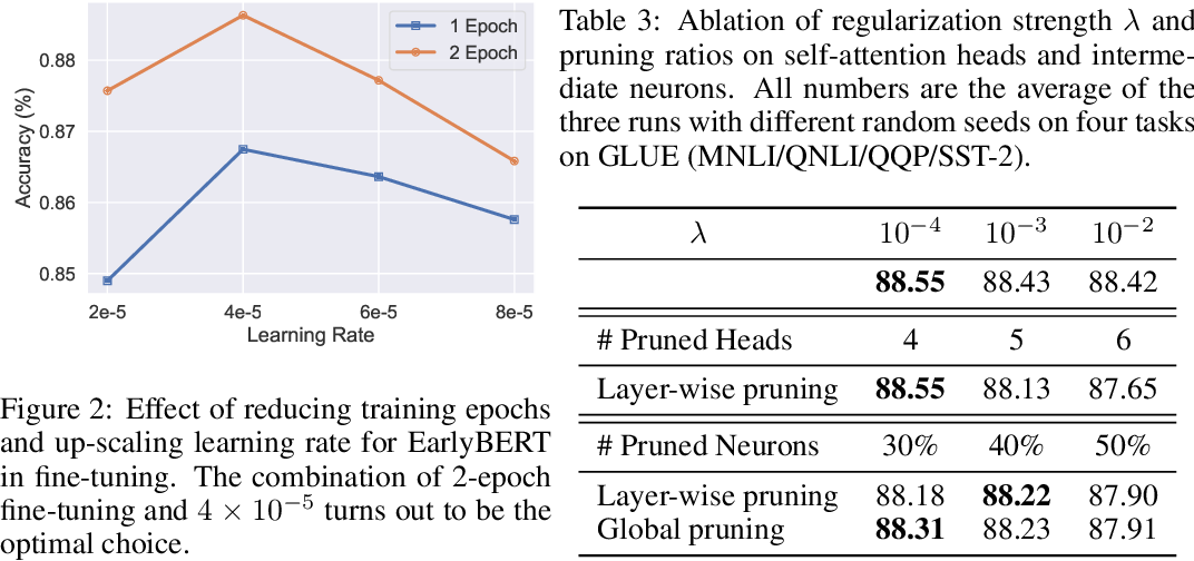 Figure 4 for EarlyBERT: Efficient BERT Training via Early-bird Lottery Tickets