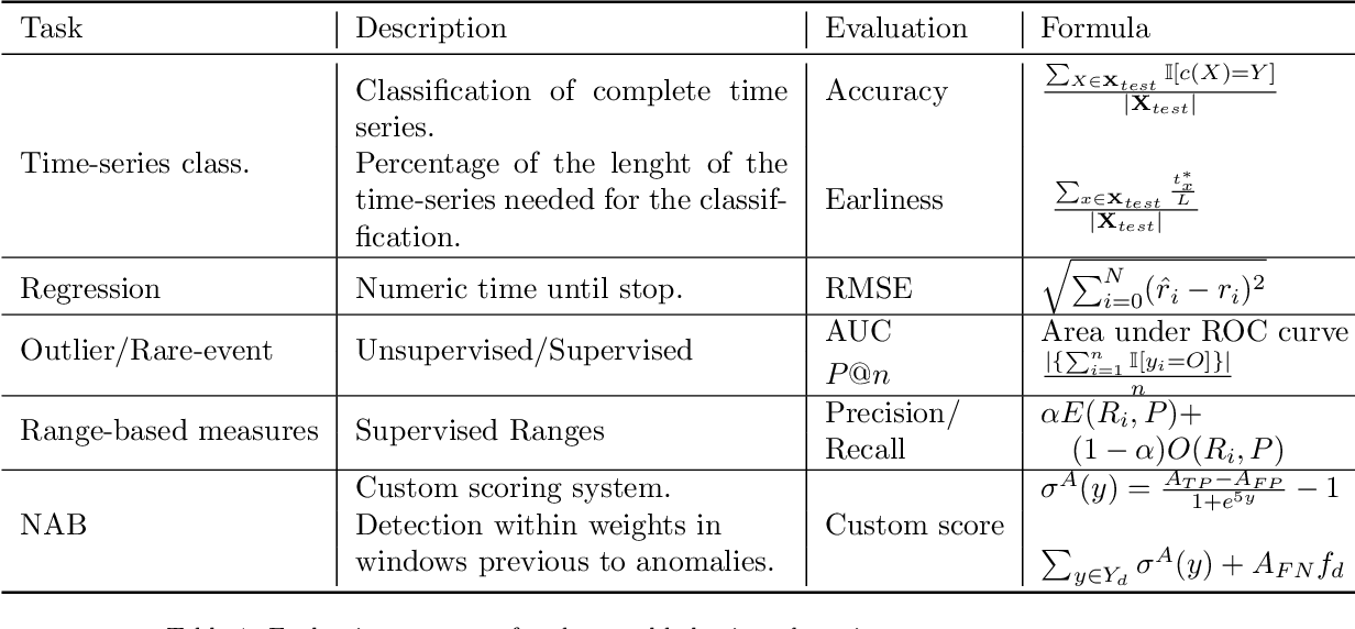 Figure 1 for Anomaly Detection in Predictive Maintenance: A New Evaluation Framework for Temporal Unsupervised Anomaly Detection Algorithms