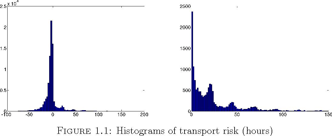 Figure 1 for Exploiting Big Data in Logistics Risk Assessment via Bayesian Nonparametrics