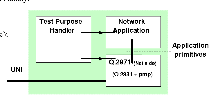 figure 3: the network functional blocks