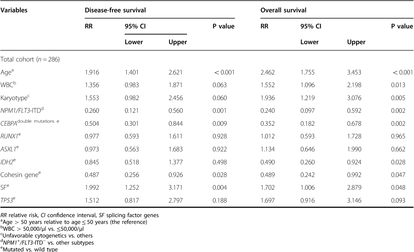 Table 1 Multivariate analysis of the disease-free survival and overall survival