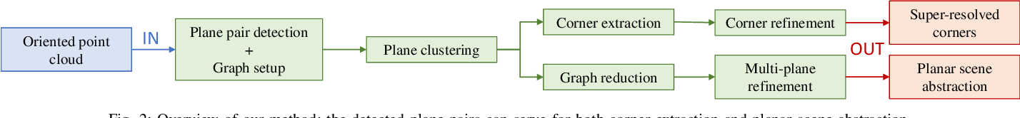 Figure 2 for From Planes to Corners: Multi-Purpose Primitive Detection in Unorganized 3D Point Clouds