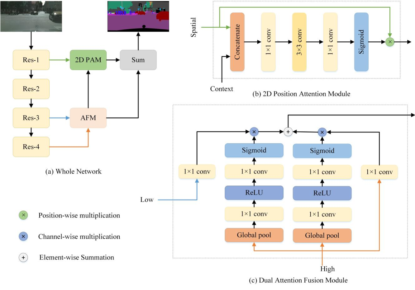 Figure 3 for Differentiating Features for Scene Segmentation Based on Dedicated Attention Mechanisms