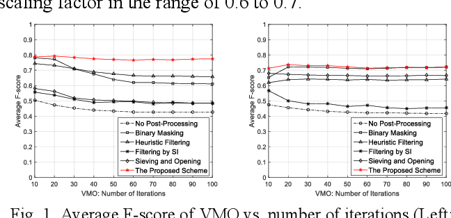 Figure 1 for Object sieving and morphological closing to reduce false detections in wide-area aerial imagery
