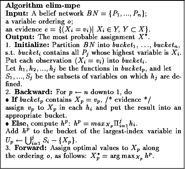 Figure 3 for Empirical Evaluation of Approximation Algorithms for Probabilistic Decoding