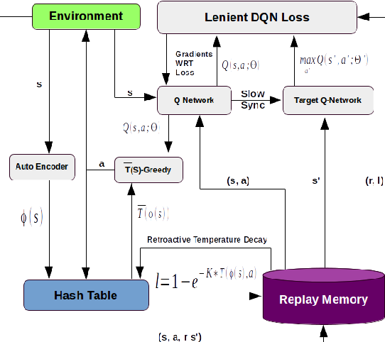 Figure 1 for Lenient Multi-Agent Deep Reinforcement Learning