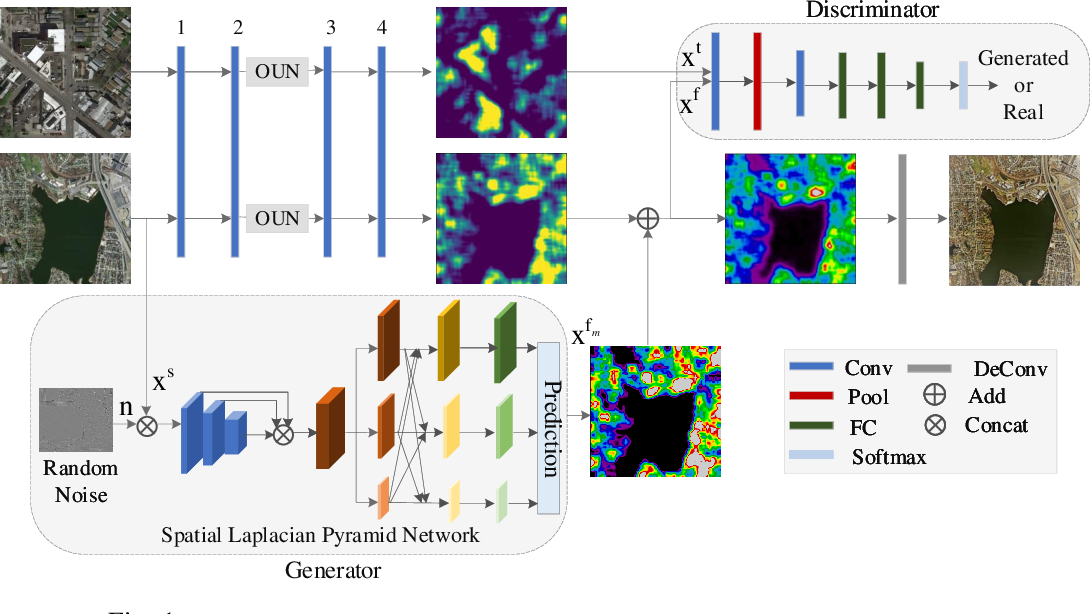 Figure 1 for Road Segmentation for Remote Sensing Images using Adversarial Spatial Pyramid Networks