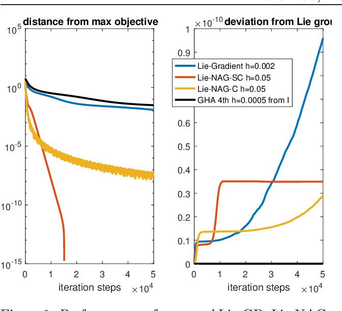 Figure 1 for Variational Optimization on Lie Groups, with Examples of Leading (Generalized) Eigenvalue Problems