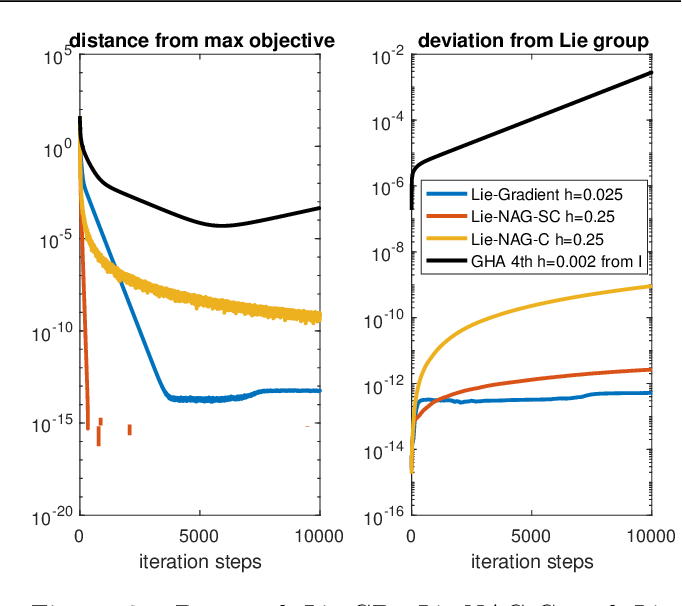 Figure 2 for Variational Optimization on Lie Groups, with Examples of Leading (Generalized) Eigenvalue Problems