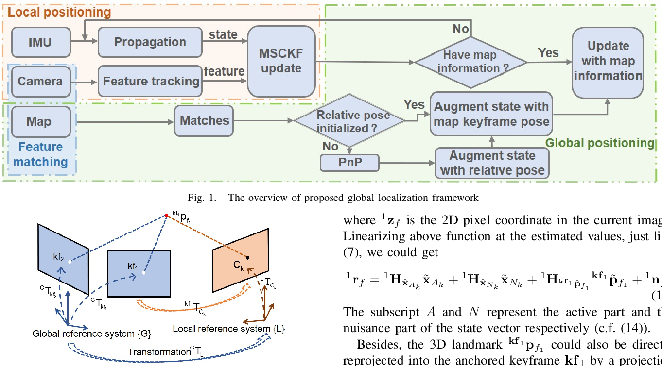 Figure 1 for Toward Consistent Drift-free Visual Inertial Localization on Keyframe Based Map