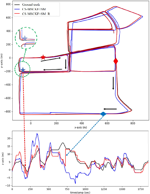 Figure 4 for Toward Consistent Drift-free Visual Inertial Localization on Keyframe Based Map