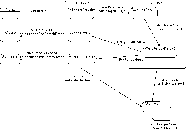 An Integrated Environment For Communicating Uml Statechart Diagrams
