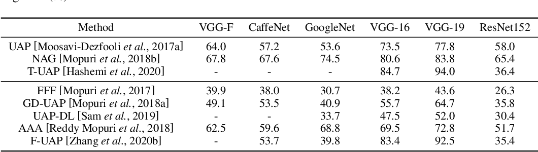 Figure 3 for A Survey On Universal Adversarial Attack