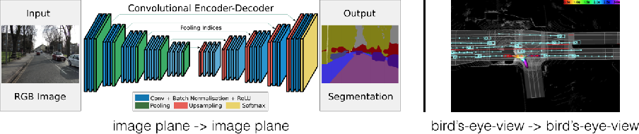 Figure 1 for Lift, Splat, Shoot: Encoding Images From Arbitrary Camera Rigs by Implicitly Unprojecting to 3D