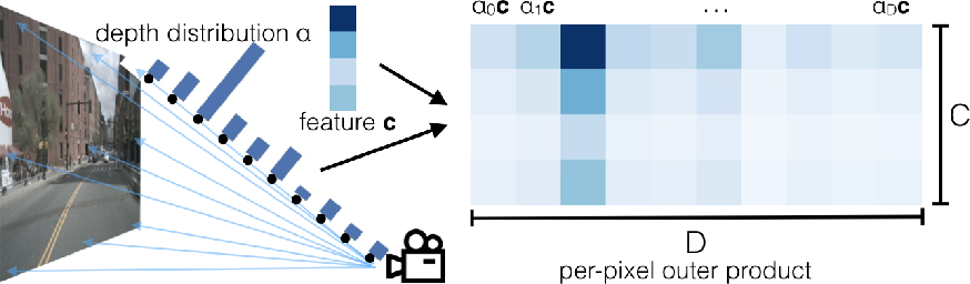 Figure 3 for Lift, Splat, Shoot: Encoding Images From Arbitrary Camera Rigs by Implicitly Unprojecting to 3D