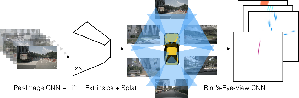 Figure 4 for Lift, Splat, Shoot: Encoding Images From Arbitrary Camera Rigs by Implicitly Unprojecting to 3D
