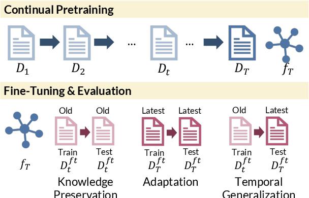 Figure 1 for Lifelong Pretraining: Continually Adapting Language Models to Emerging Corpora