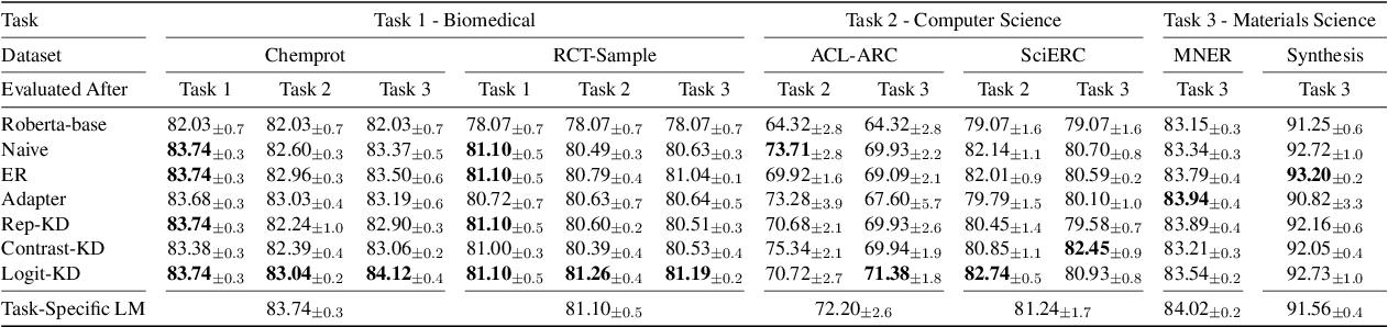 Figure 2 for Lifelong Pretraining: Continually Adapting Language Models to Emerging Corpora