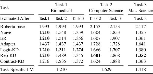 Figure 4 for Lifelong Pretraining: Continually Adapting Language Models to Emerging Corpora