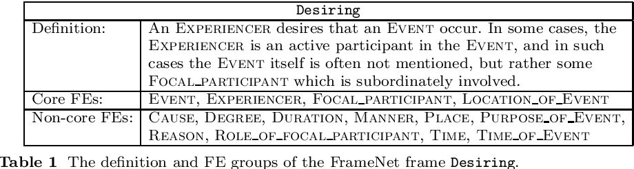Figure 2 for A Multilingual FrameNet-based Grammar and Lexicon for Controlled Natural Language