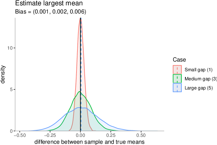 Figure 3 for The bias of the sample mean in multi-armed bandits can be positive or negative