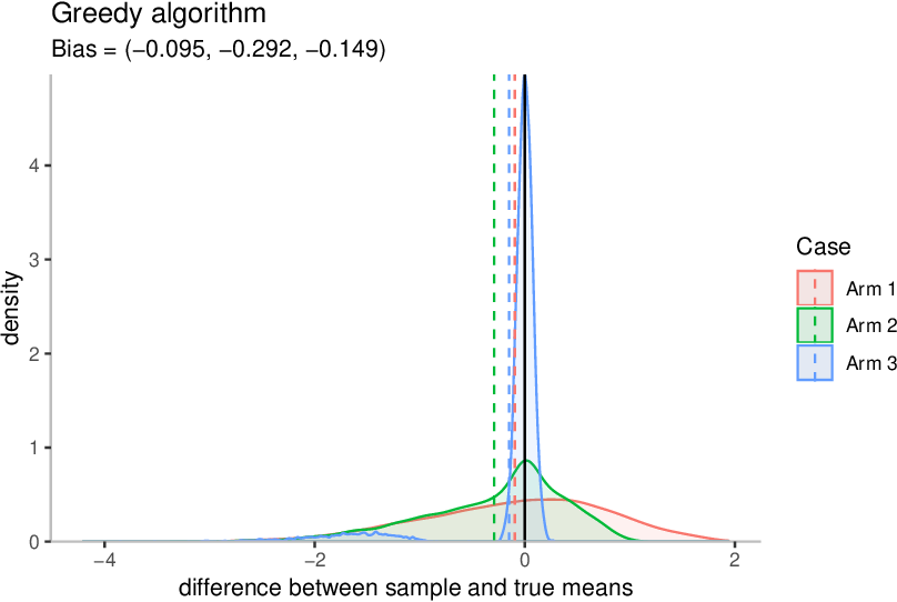 Figure 4 for The bias of the sample mean in multi-armed bandits can be positive or negative