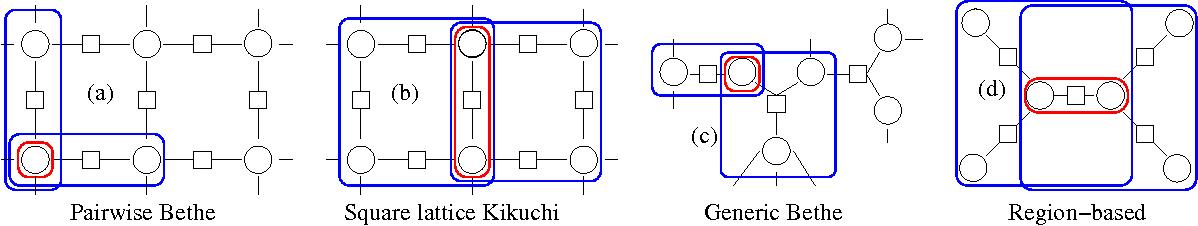 Figure 2 for Improving variational methods via pairwise linear response identities