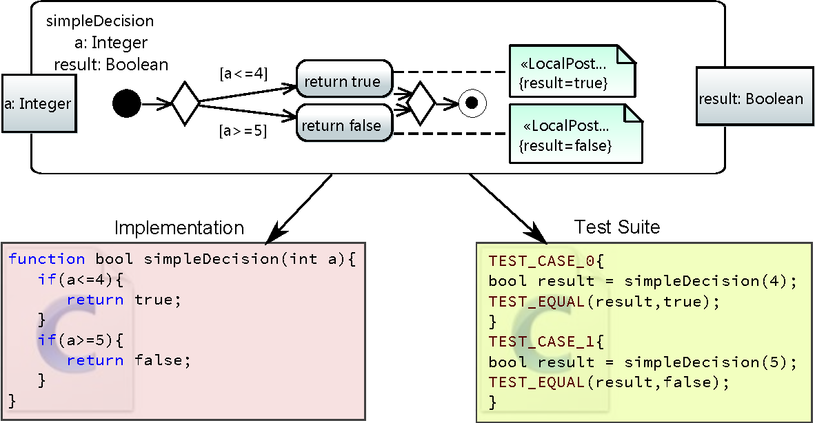 Figure 1 1 from Automated Generation of Unit Tests from UML