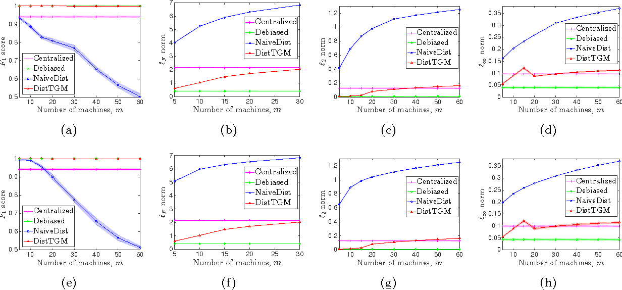 Figure 2 for Communication-efficient Distributed Estimation and Inference for Transelliptical Graphical Models