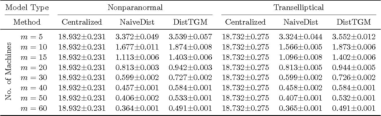 Figure 3 for Communication-efficient Distributed Estimation and Inference for Transelliptical Graphical Models